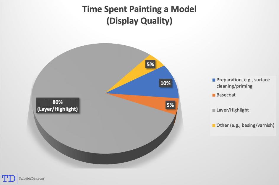 How Do I Speed Paint a Miniature? [Infographics]