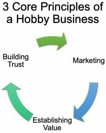 How to make money with your hobbies - how to turn your hobby into cash - miniature painting service - tips for make money painting miniatures - miniature painting business - principles for a hobby business painting miniatures and models