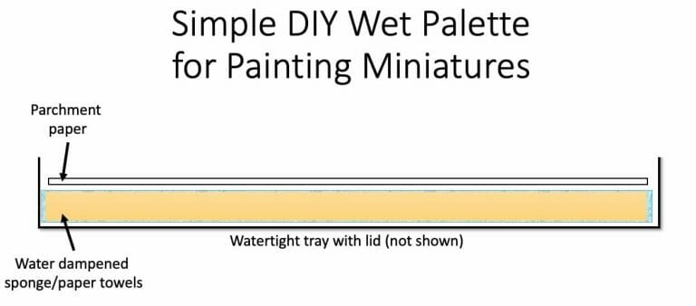 Best wet palette - how to make a DIY wet palette cheap easy fast - homemade wet palettes - learn to construct a wet palette for painting miniatures - miniature painting with a wet palette - simple DIY wet palette principle construction for miniature painting and model work - check it out!
