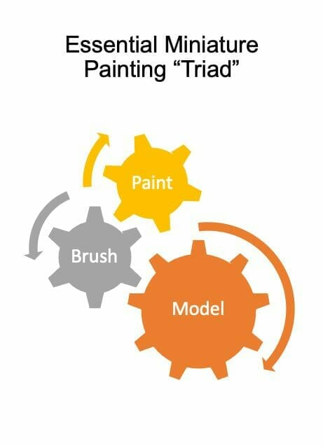 """Essential supplies and tools for painting miniatures and models – required tools for painting miniatures – essential miniature painting tools and supplies for wargaming models and rpg minis – d&d miniature painting supplies - the essential miniature painting """"Triad"""" - brushes, paints, and models"""