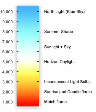Best Daylight Bulbs for Art and Hobbies (Key Guide and Tips) - best bulbs for artists and painters - best daylight bulbs for painting and artists - information about daylight bulbs and proper lighting for art and hobbies - CRI chart