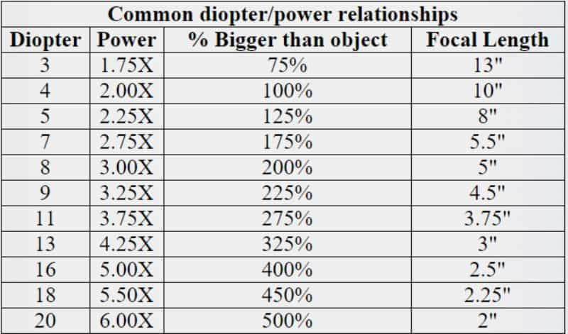 Best magnifier lamps and lights for painting miniatures - diopter to magnification power conversion chart - focal length relationship with diopter and magnifying power
