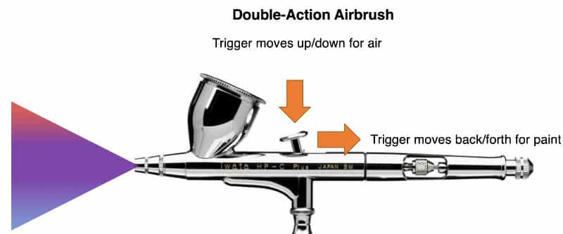 Complete guide to airbrushing miniatures and models - painting miniatures with airbrushes- double action airbrush