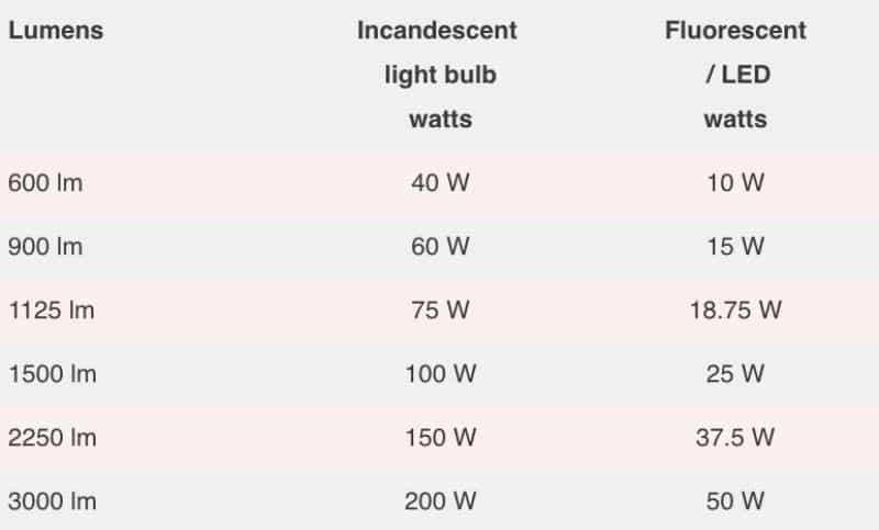 Choosing the Best Hobby Desk Lamp (Top 5 Reviewed) - lumen vs watts