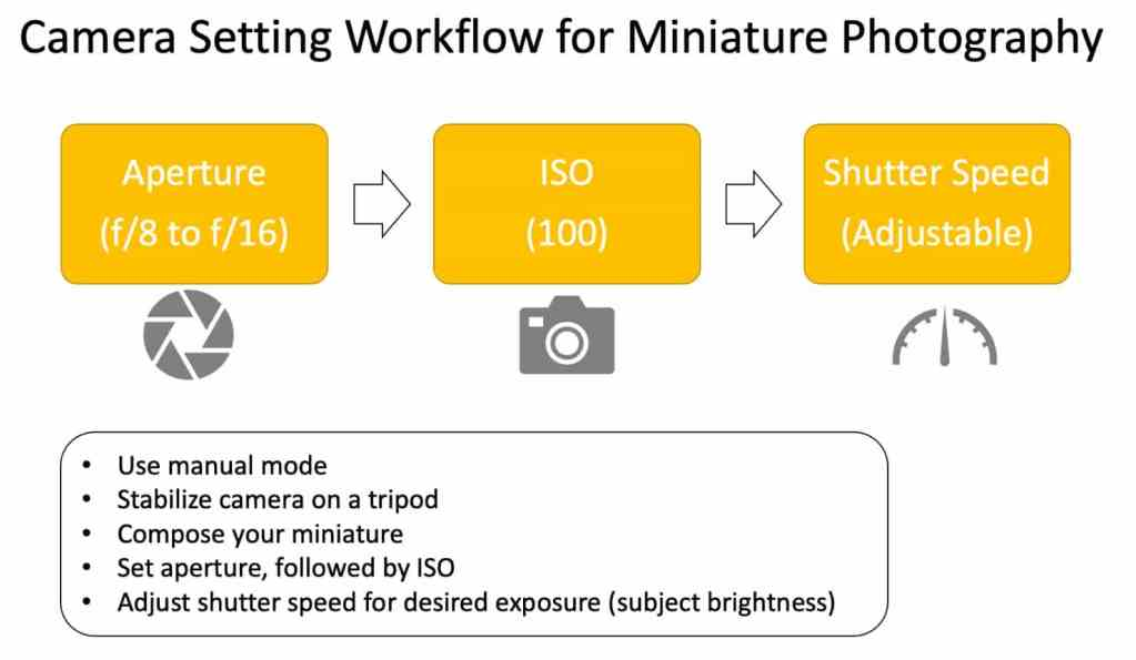 How to Photograph Miniatures with a Black Background (Guide) - how to capture miniature photos with pure black backdrops - infinite black backgrounds in miniature and model photography - guide for pure black background miniature photography -camera setting workflow for miniature photography