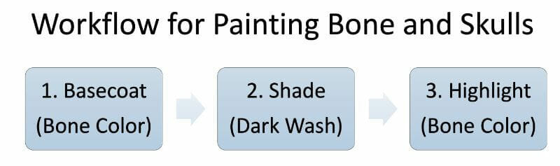 How to Paint Skulls and Bone on Miniatures (3 Easy Steps) - flowchart workflow